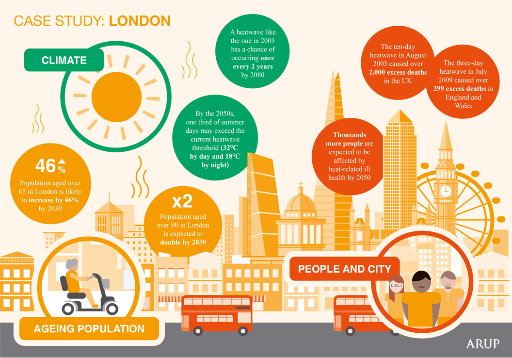 SHARPER project infographic for London