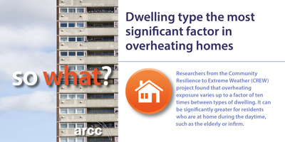 Dwelling type the most significant factor in overheating homes